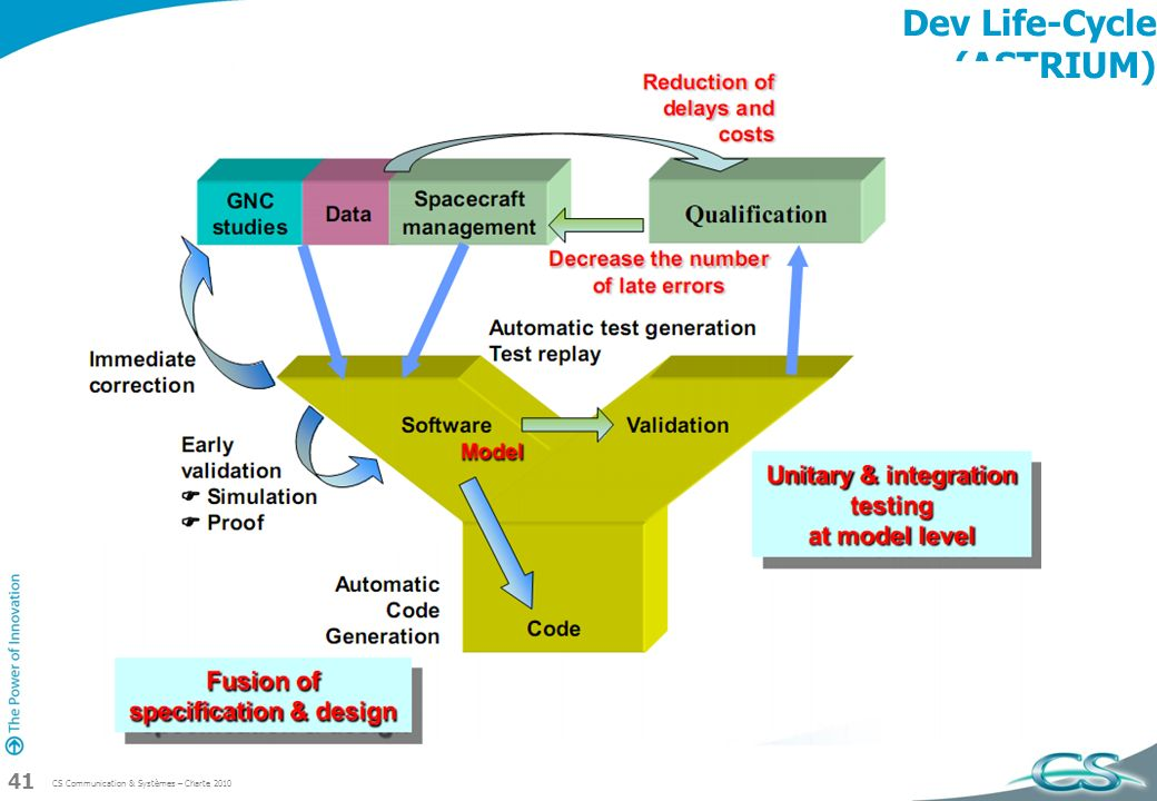 Dev Life-Cycle (ASTRIUM)