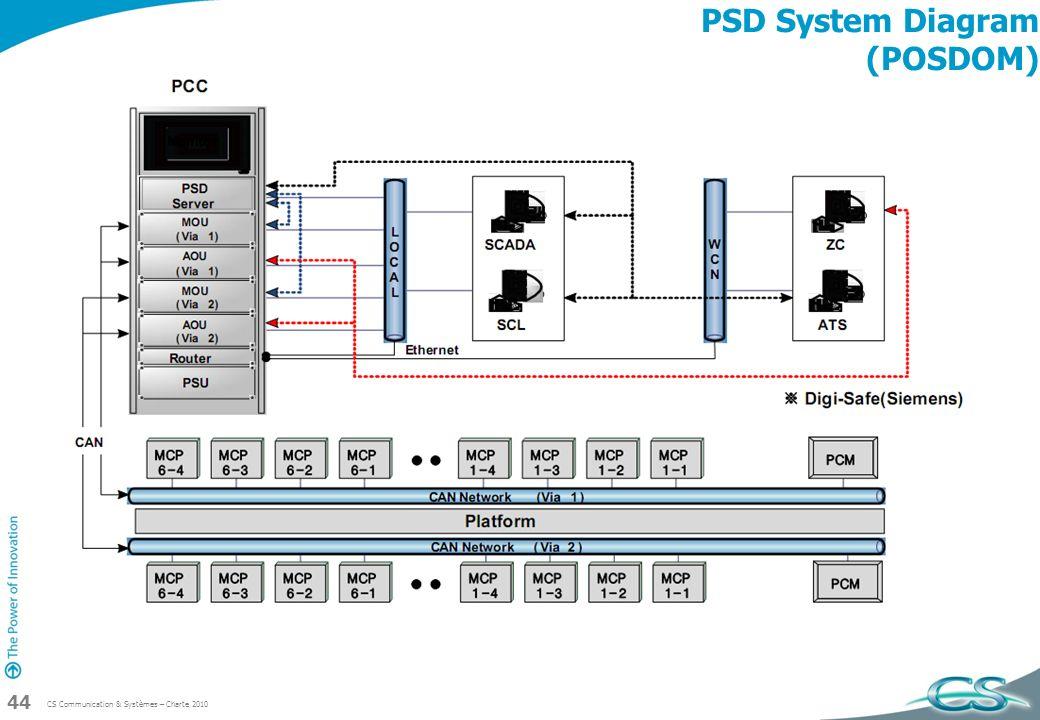 PSD System Diagram (POSDOM)