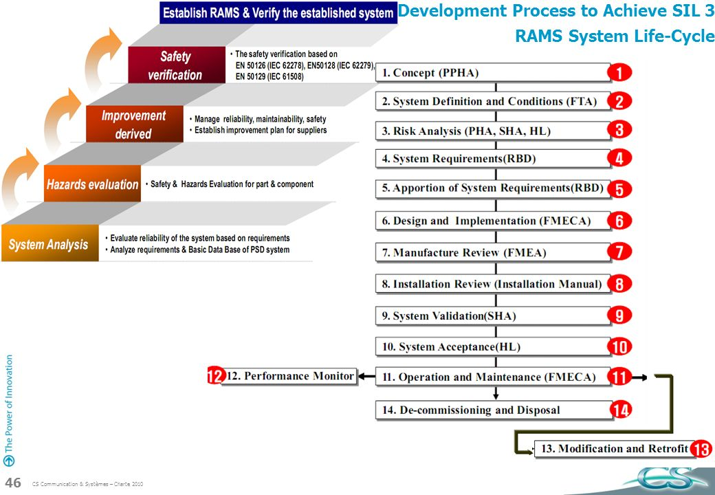 Development Process to Achieve SIL 3 RAMS System Life-Cycle
