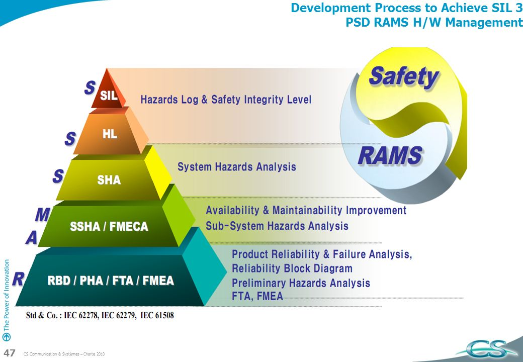 Development Process to Achieve SIL 3 PSD RAMS H/W Management