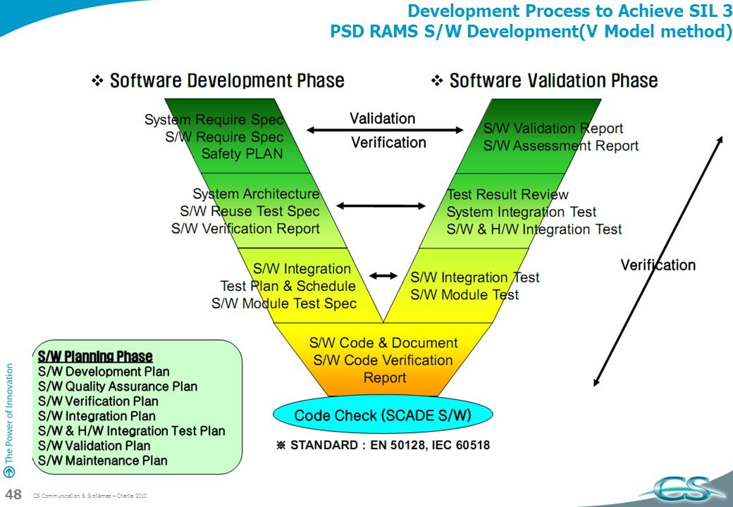 Development Process to Achieve SIL 3 PSD RAMS S/W Development(V Model method)