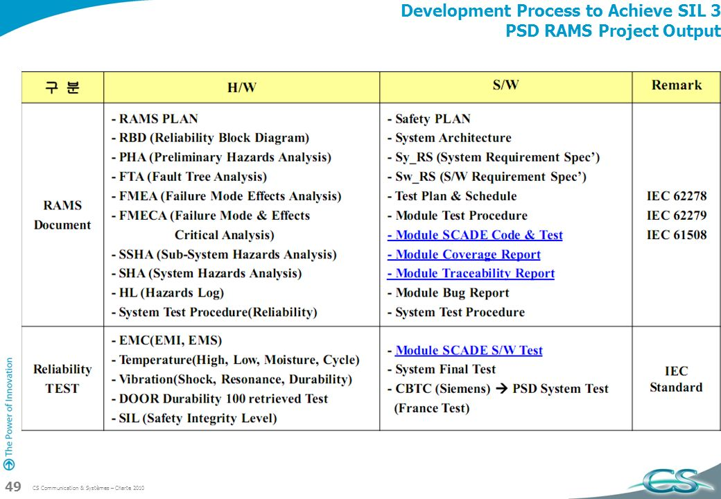 Development Process to Achieve SIL 3 PSD RAMS Project Output