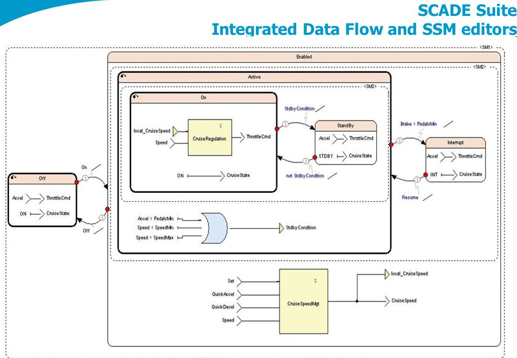 SCADE Suite Integrated Data Flow and SSM editors