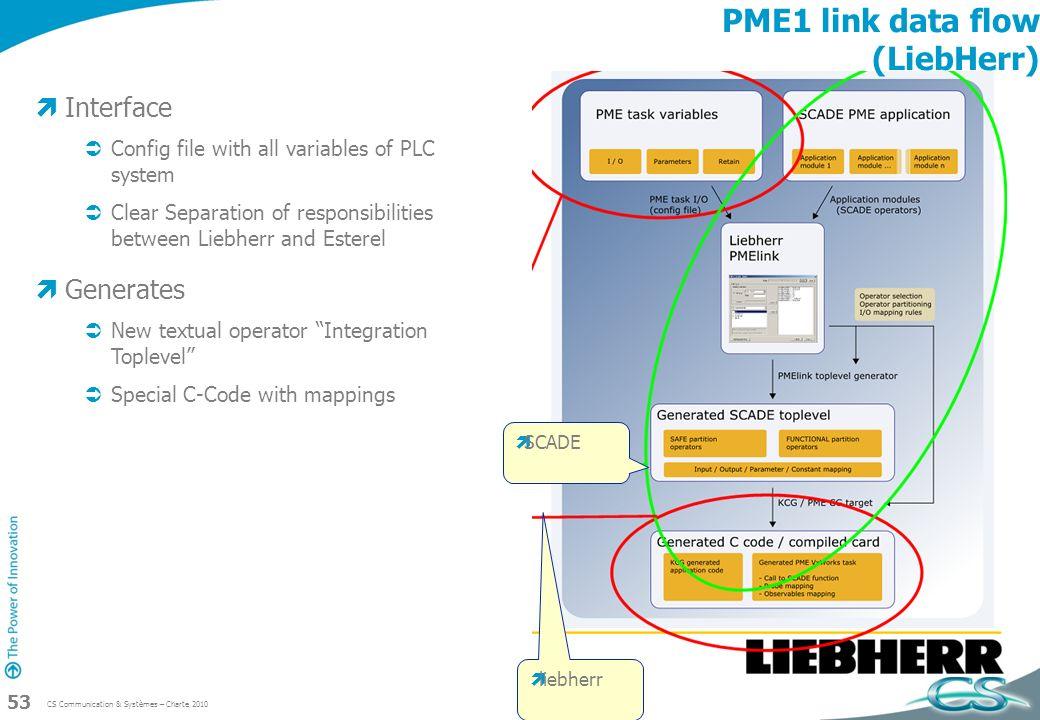 PME1 link data flow (LiebHerr)