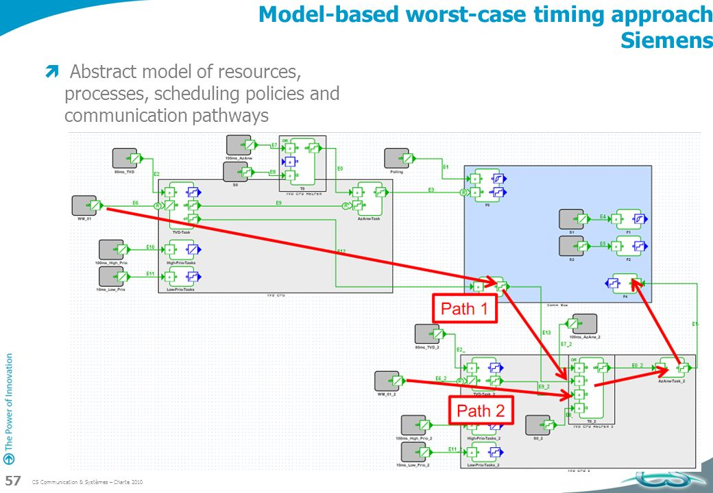 Model-based worst-case timing approach Siemens