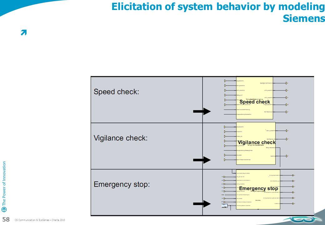 Elicitation of system behavior by modeling Siemens