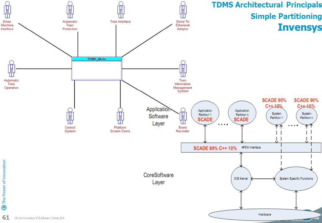 TDMS Architectural Principals Simple Partitioning Invensys