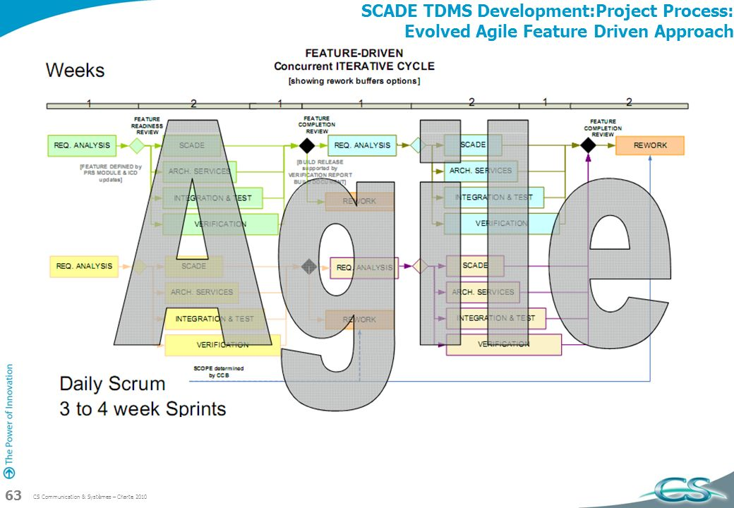SCADE TDMS Development:Project Process: Evolved Agile Feature Driven Approach