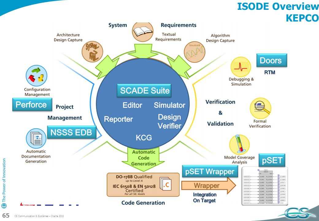 ISODE Overview KEPCO