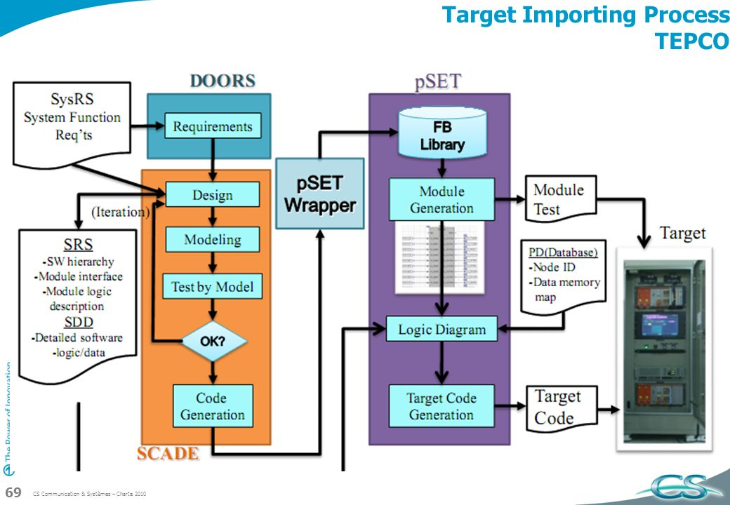 Target Importing Process TEPCO