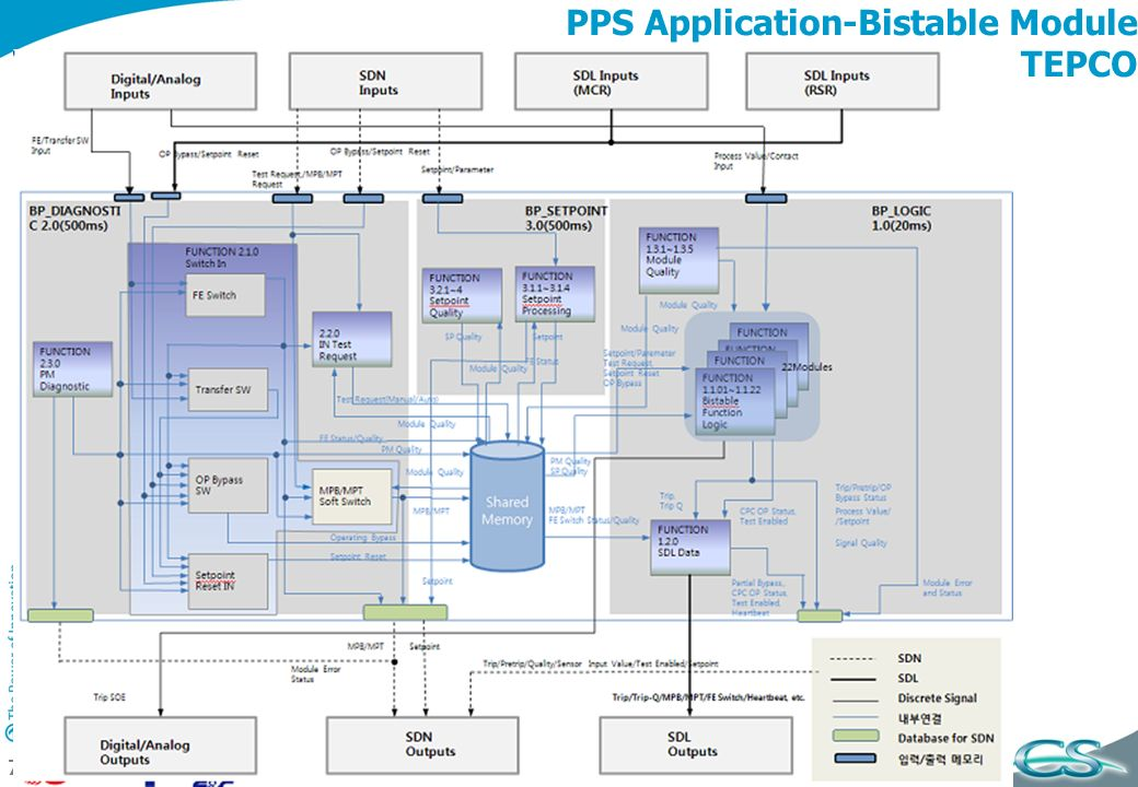 PPS Application-Bistable Module TEPCO