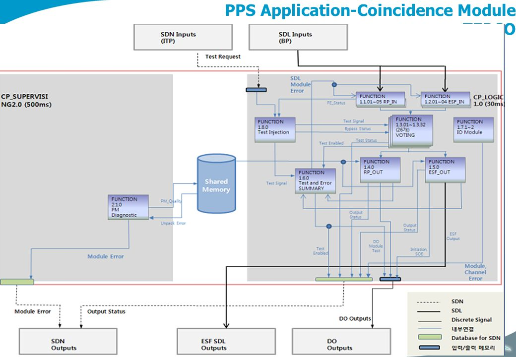 PPS Application-Coincidence Module TEPCO
