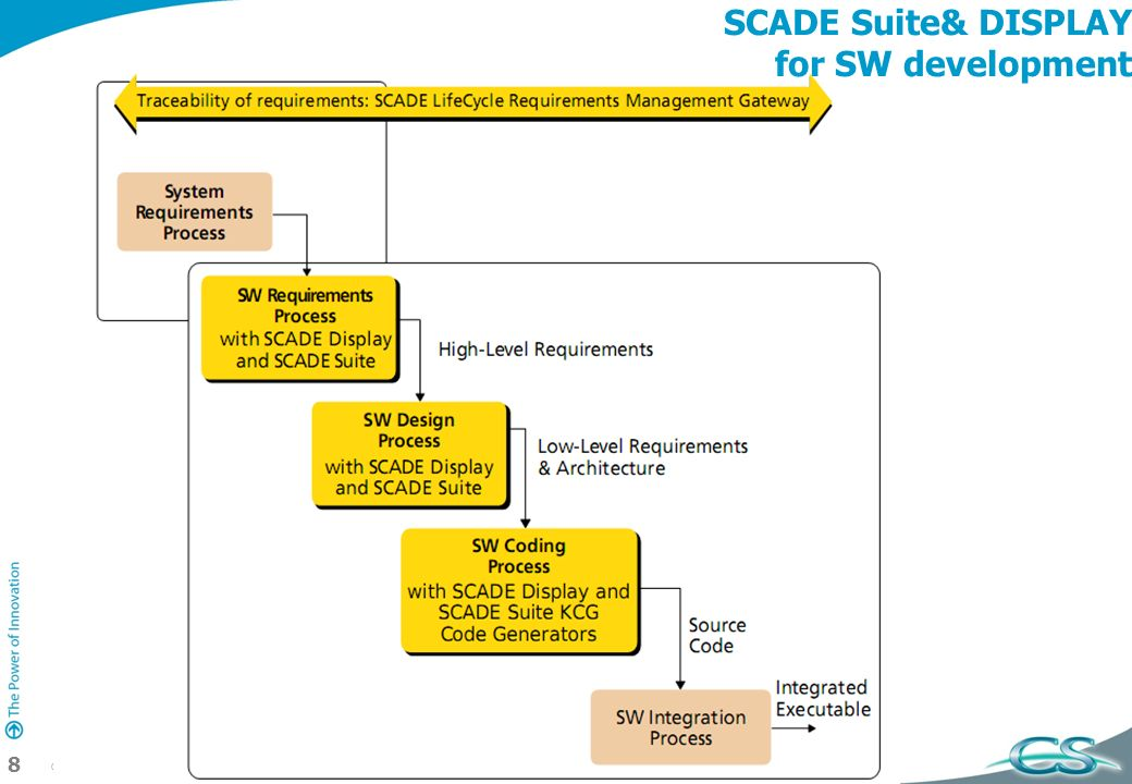 SCADE Suite& DISPLAY for SW development