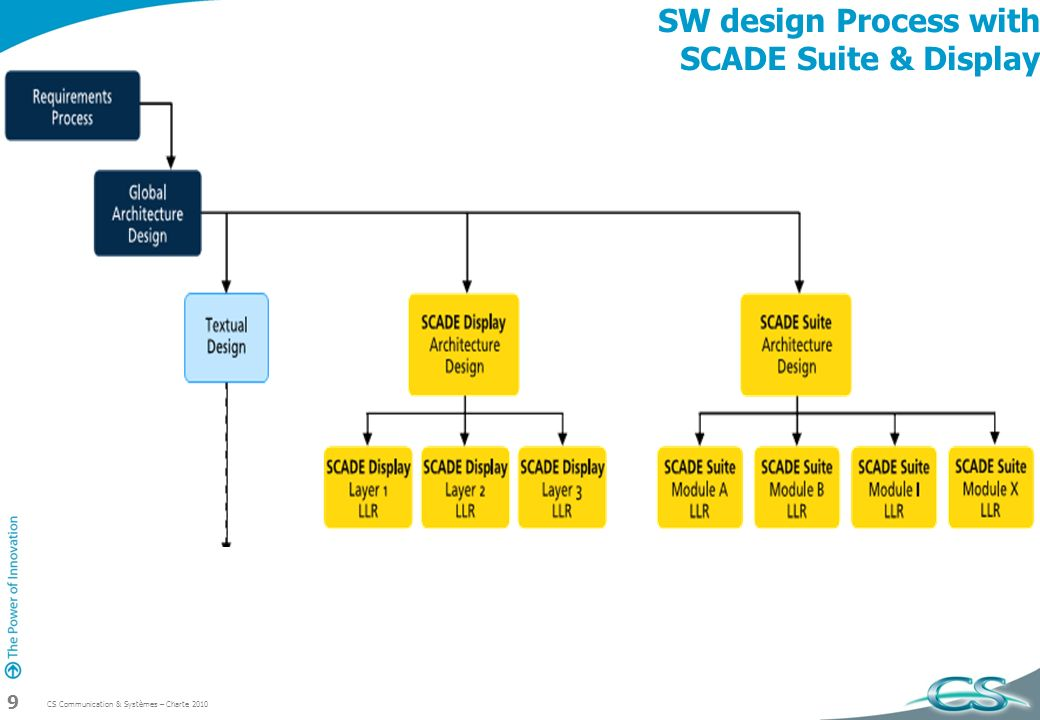 SW design Process with SCADE Suite & Display