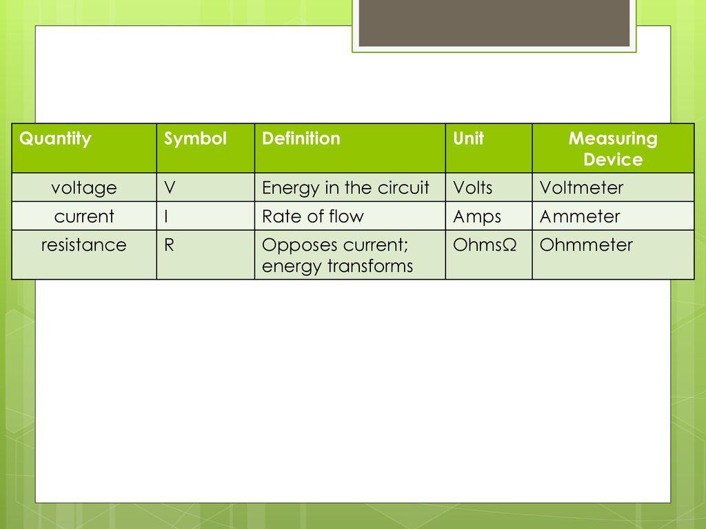 Nice Voltage Meter Symbols Ornament - Electrical System Block ...