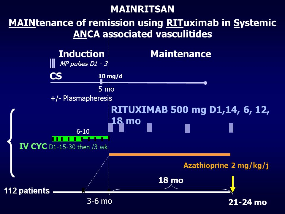MAINRITSAN MAINtenance of remission using RITuximab in Systemic ANCA associated vasculitides. Induction.