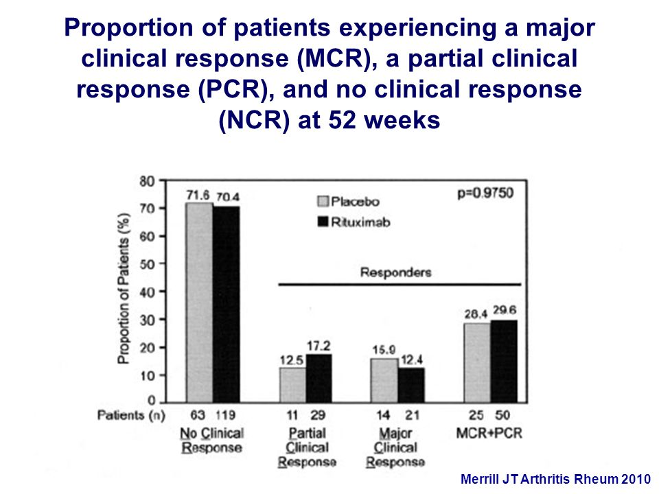 Proportion of patients experiencing a major clinical response (MCR), a partial clinical response (PCR), and no clinical response (NCR) at 52 weeks