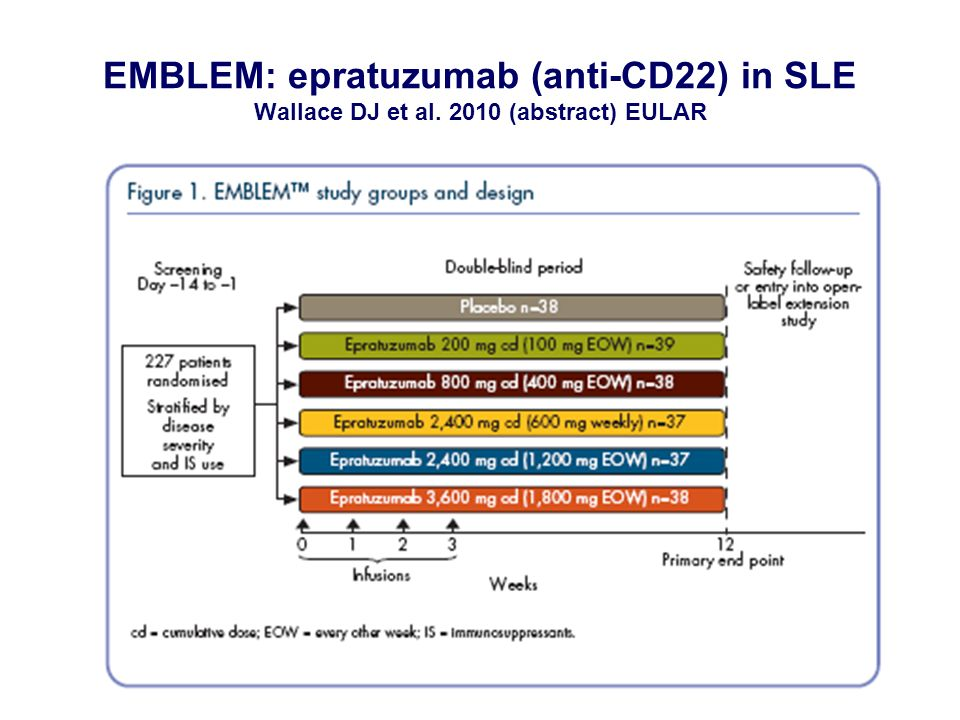 EMBLEM: epratuzumab (anti-CD22) in SLE Wallace DJ et al