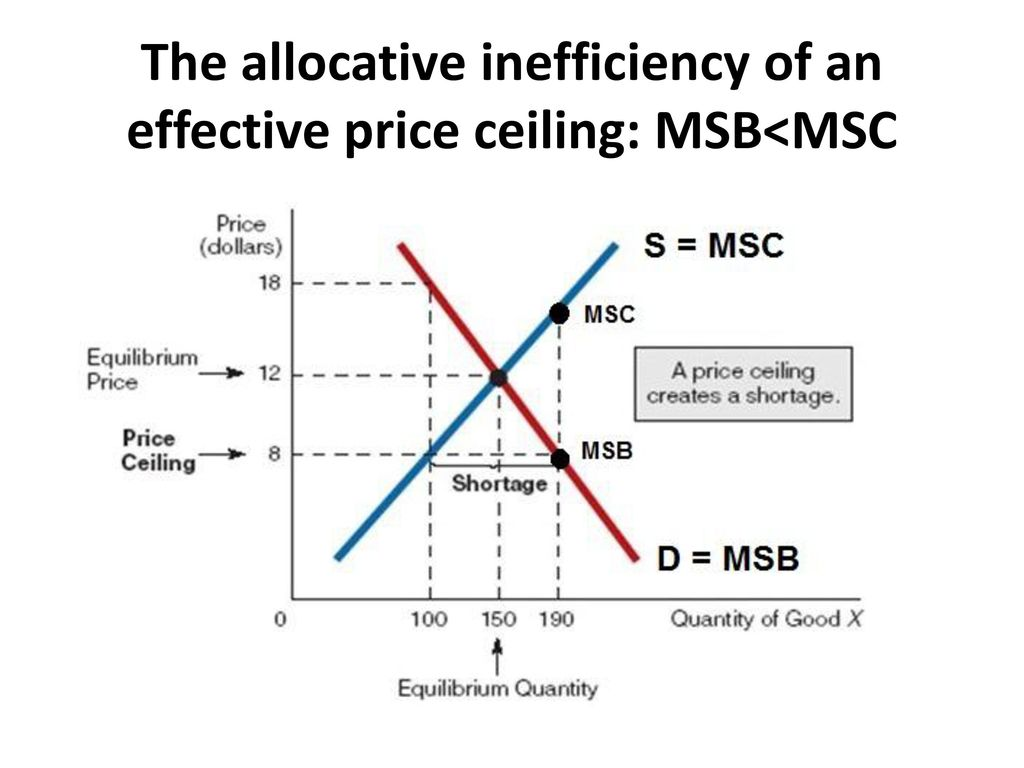 59 The Allocative Inefficiency Of An Effective Price Ceiling: MSBu003cMSC