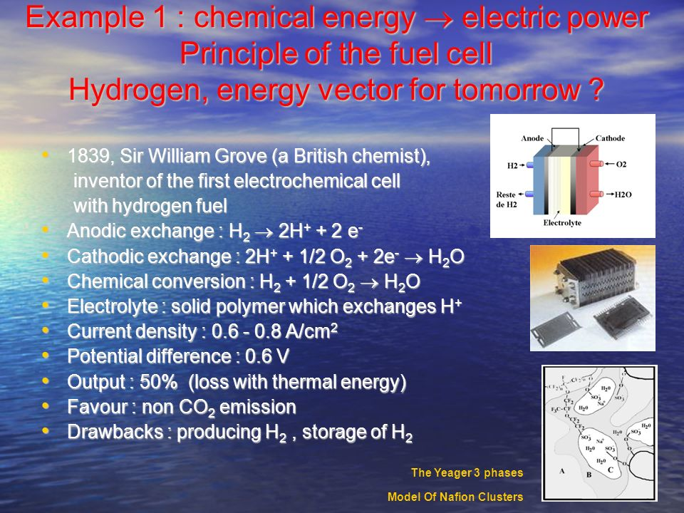 Example 1 : chemical energy  electric power Principle of the fuel cell Hydrogen, energy vector for tomorrow
