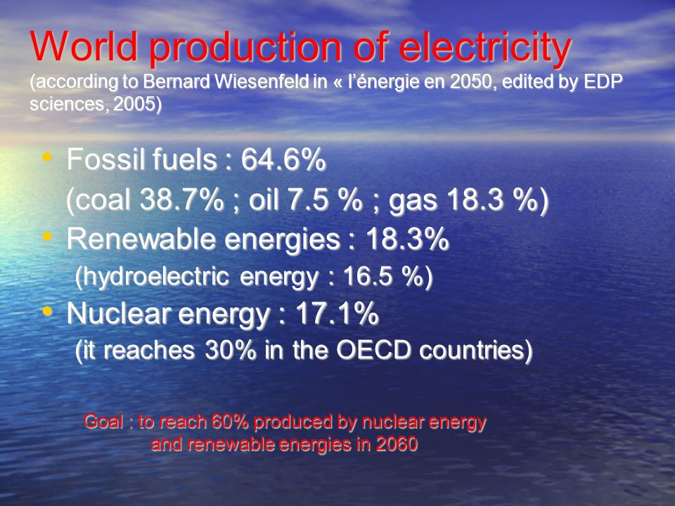 World production of electricity (according to Bernard Wiesenfeld in « l'énergie en 2050, edited by EDP sciences, 2005)