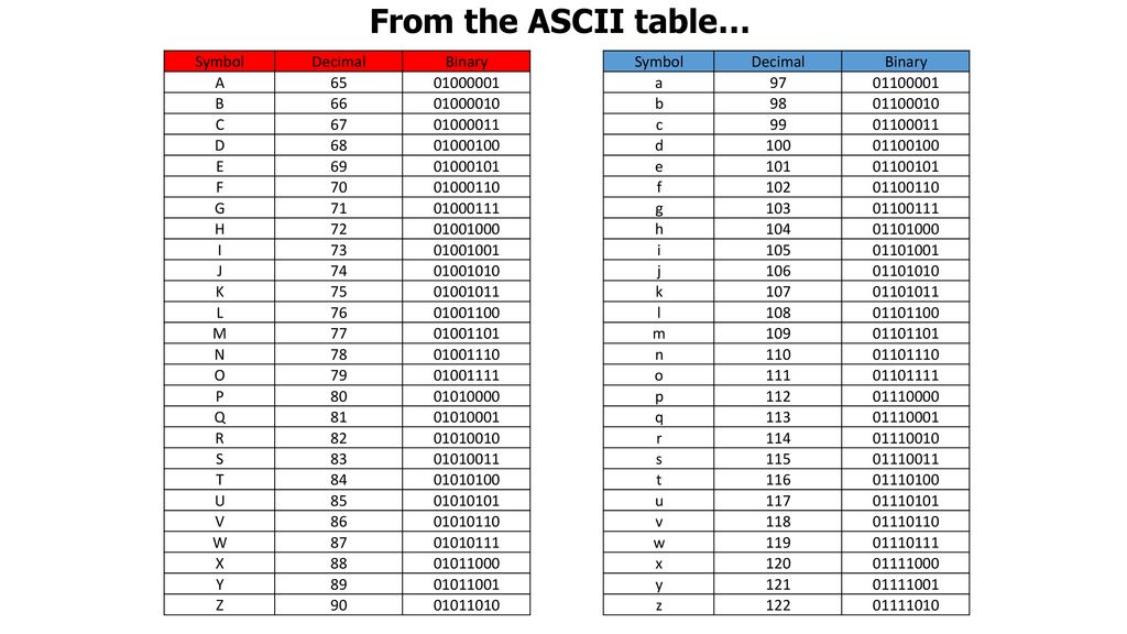 From the ASCII table… Symbol Decimal Binary A B 66