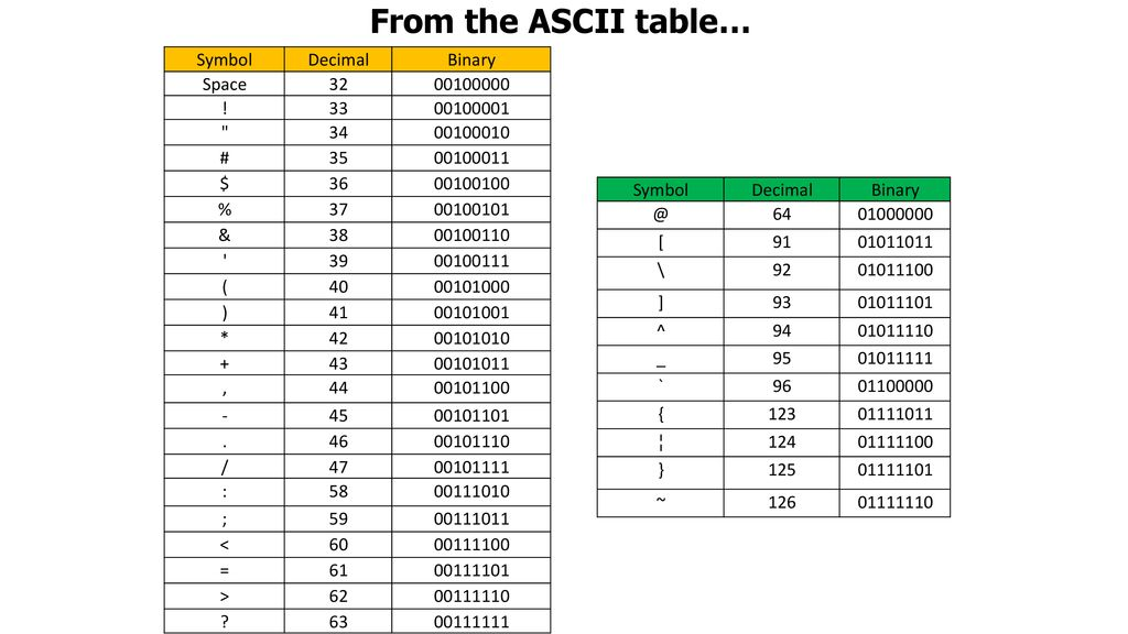 From the ASCII table… Symbol Decimal Binary Space ! 33