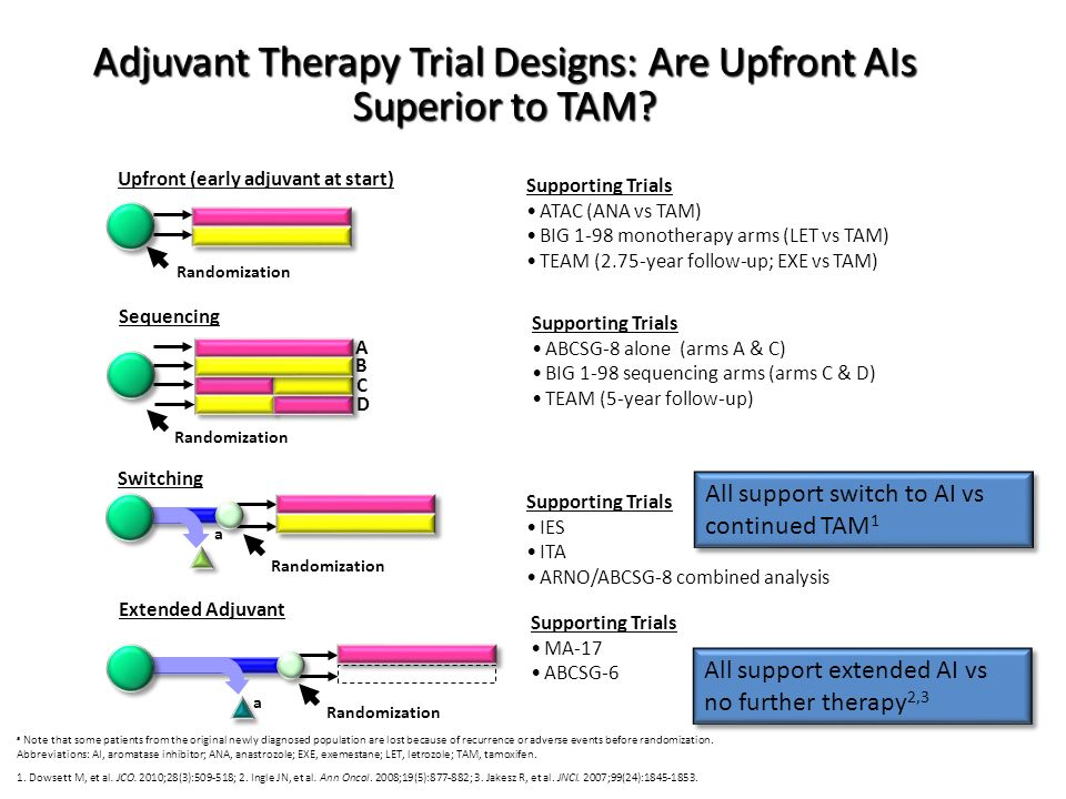 Adjuvant Therapy Trial Designs: Are Upfront AIs Superior to TAM