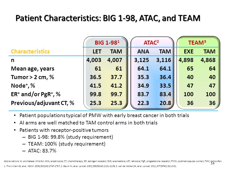 Patient Characteristics: BIG 1-98, ATAC, and TEAM
