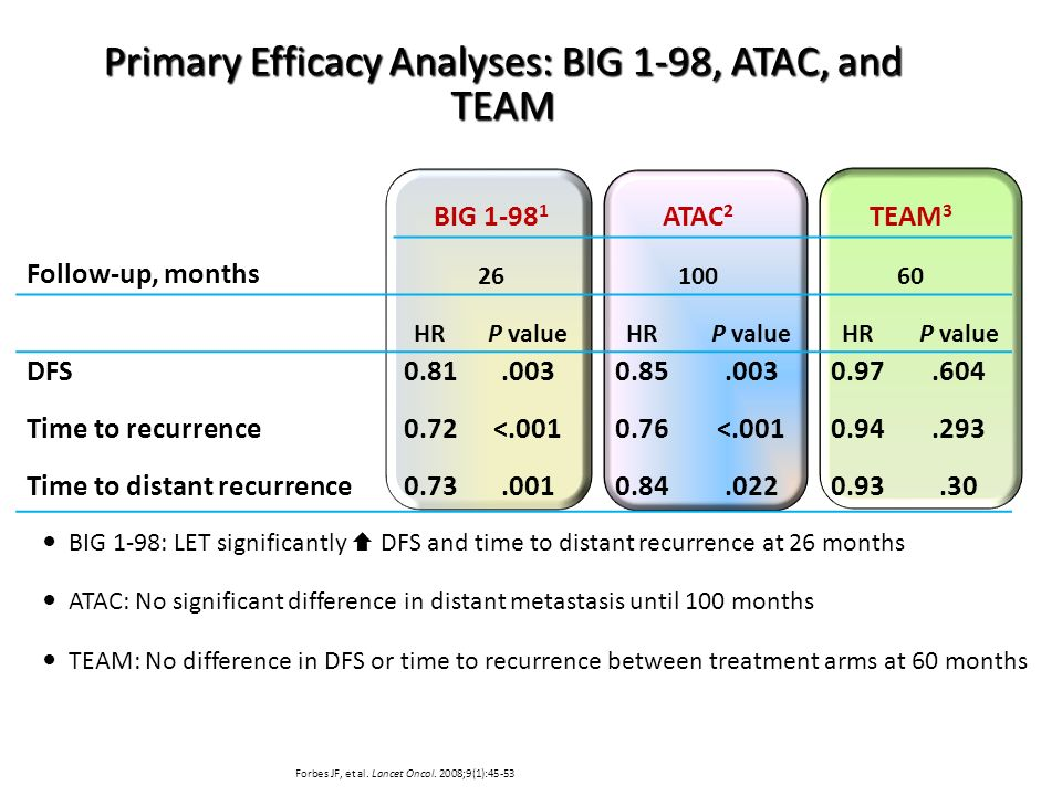 Primary Efficacy Analyses: BIG 1-98, ATAC, and TEAM