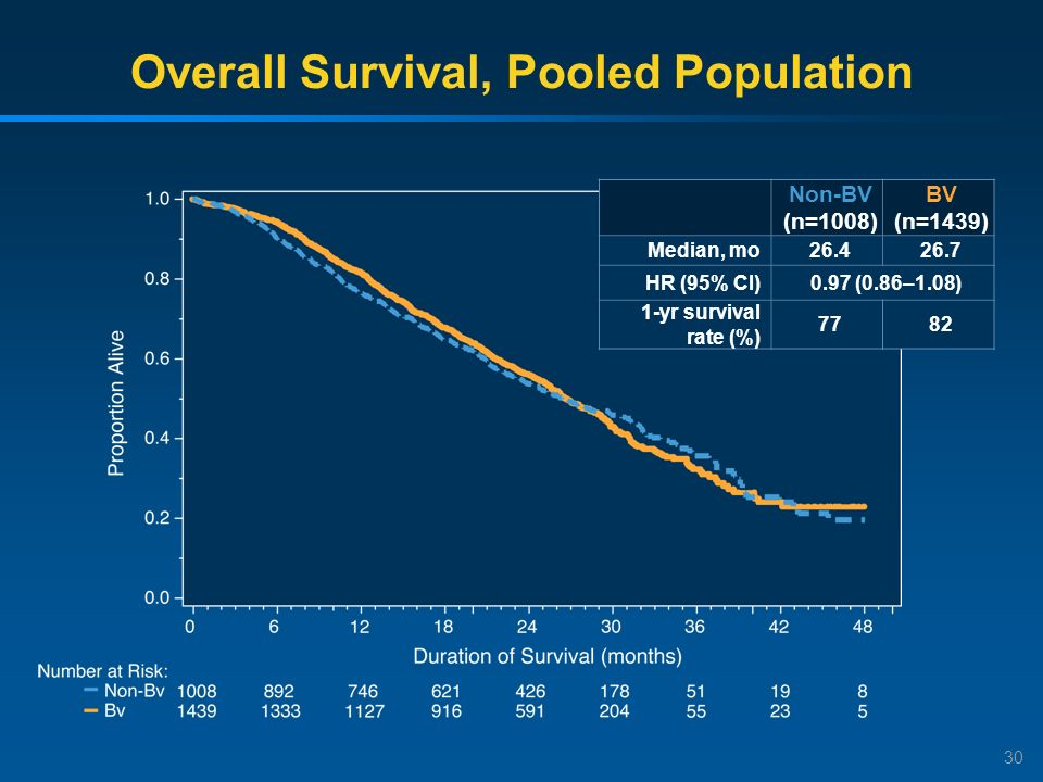Overall Survival, Pooled Population