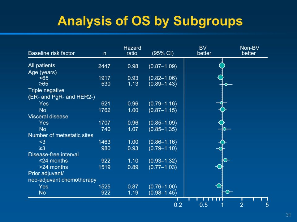 Analysis of OS by Subgroups