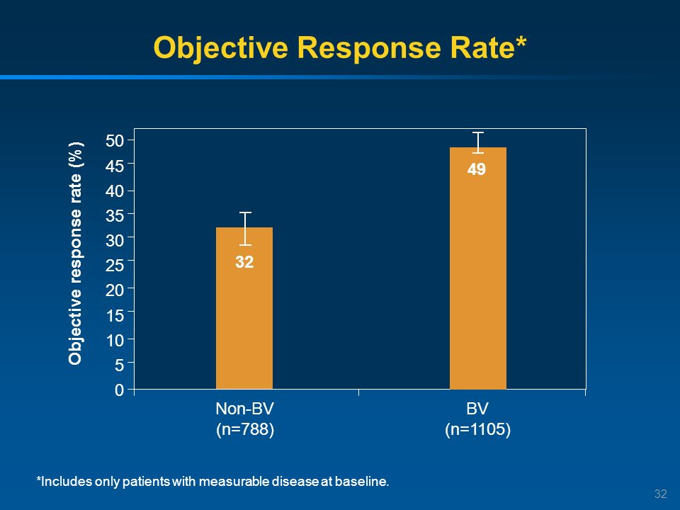 Objective Response Rate*