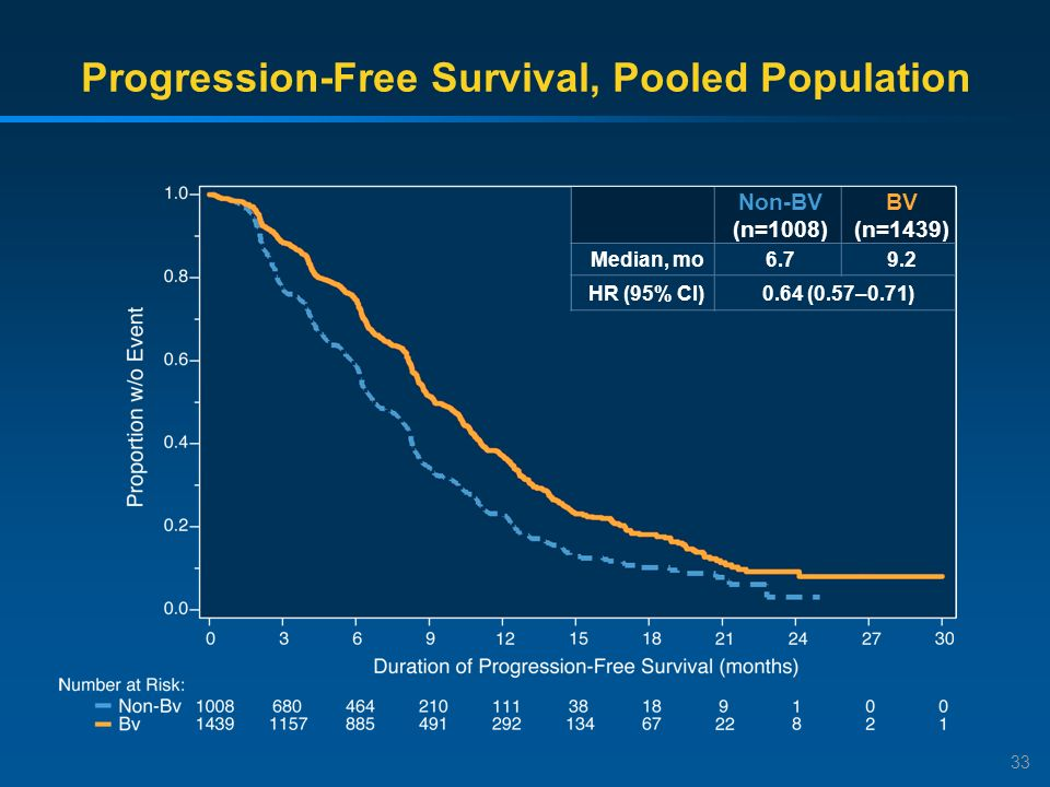 Progression-Free Survival, Pooled Population