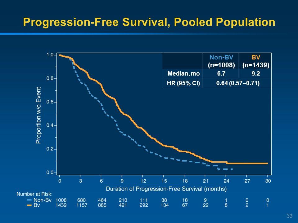 Progression-Free Survival, Pooled Population