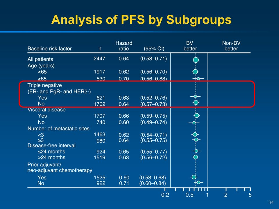Analysis of PFS by Subgroups