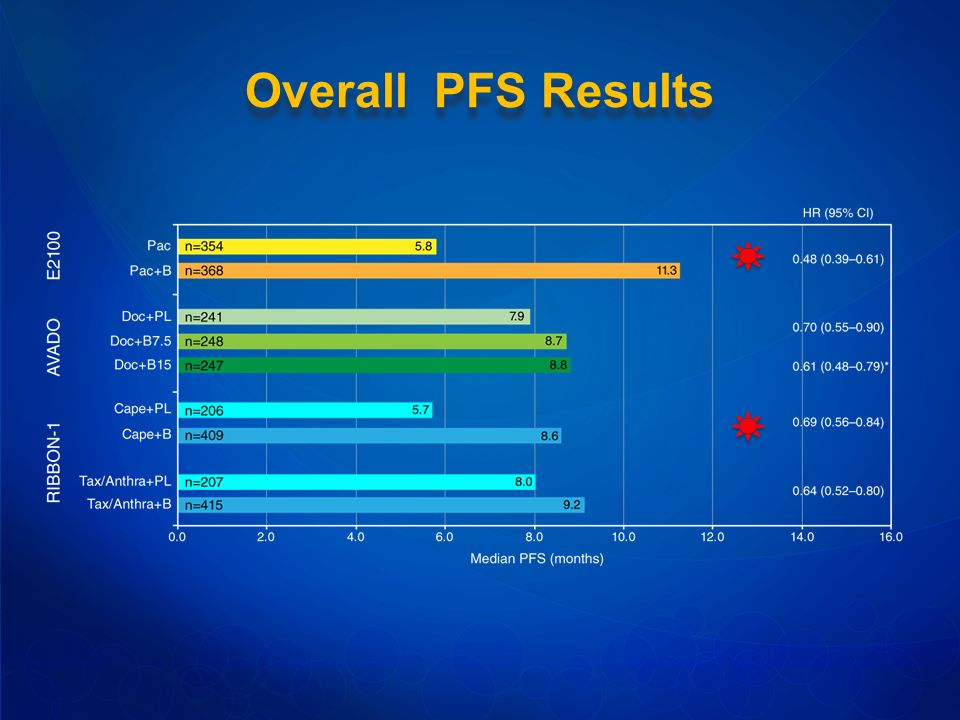 Overall PFS Results