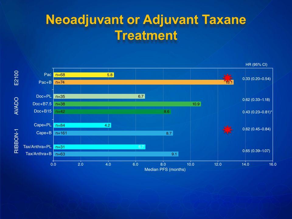 Neoadjuvant or Adjuvant Taxane Treatment