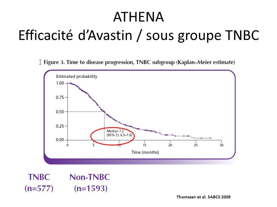 ATHENA Efficacité d'Avastin / sous groupe TNBC