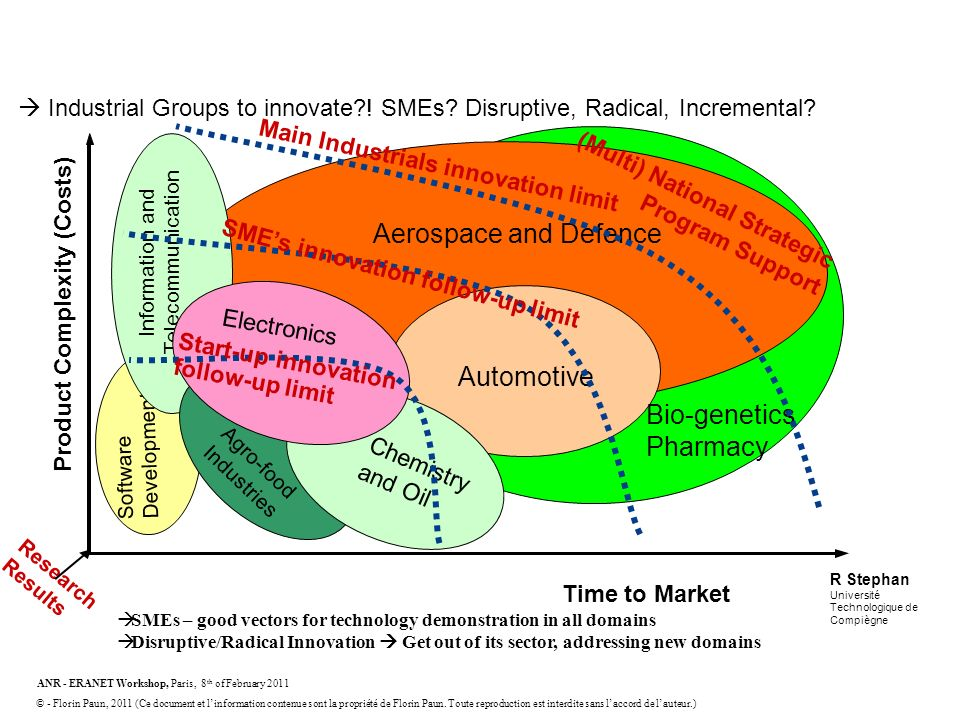 Time 2 market – Complexity Barrier