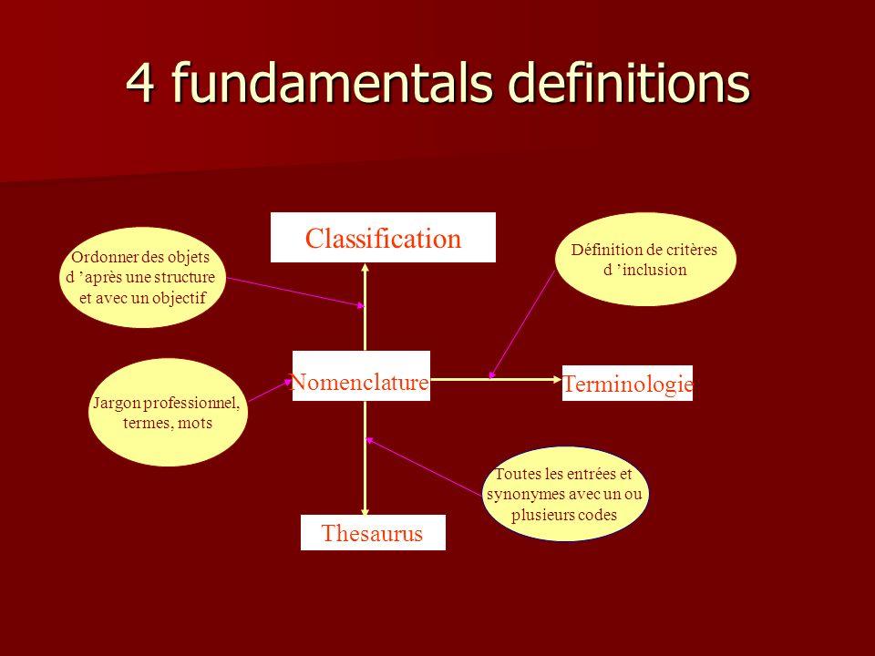4 fundamentals definitions