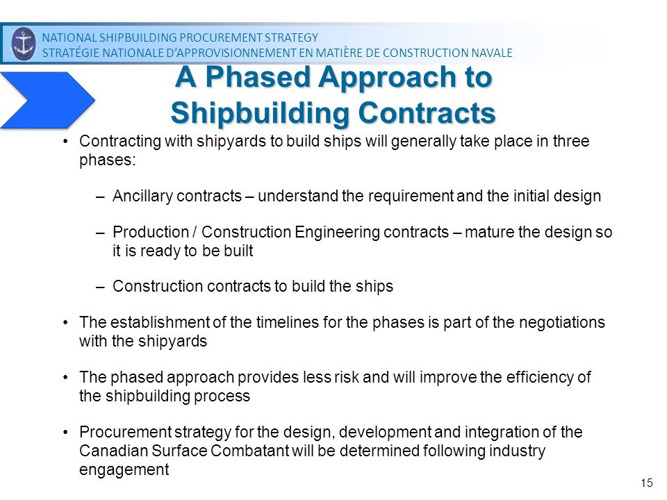 A Phased Approach to Shipbuilding Contracts