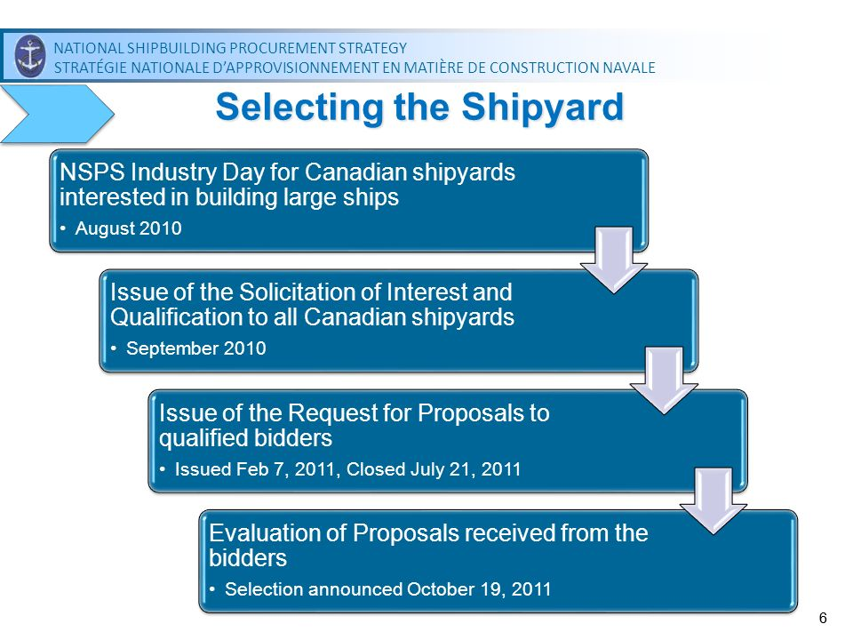 Selecting the Shipyard