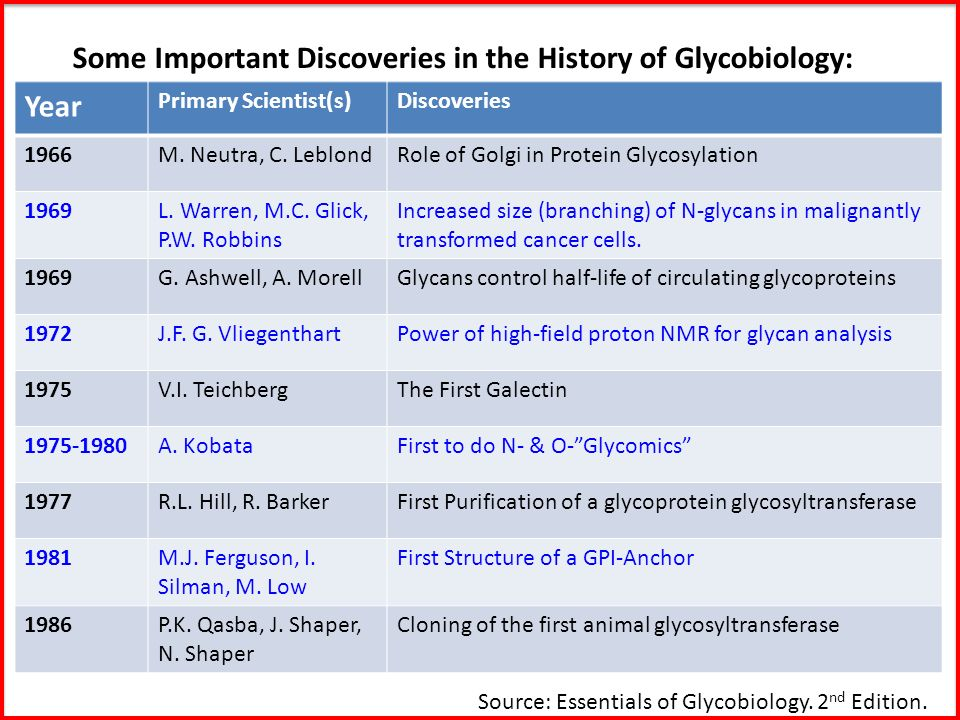 Some Important Discoveries in the History of Glycobiology: Year