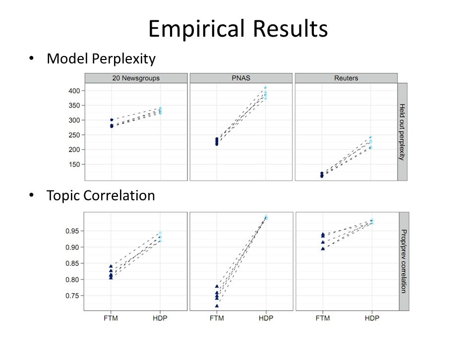 Empirical Results Model Perplexity Topic Correlation