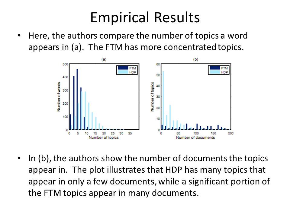 Empirical Results Here, the authors compare the number of topics a word appears in (a). The FTM has more concentrated topics.