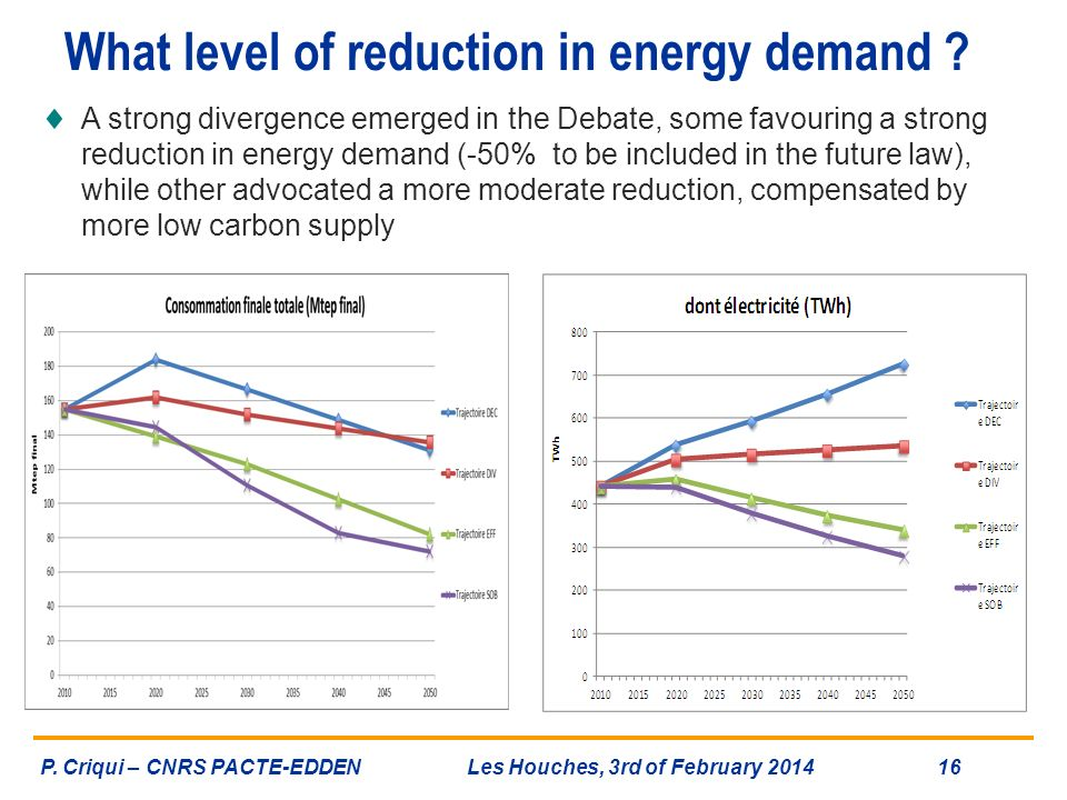 What level of reduction in energy demand