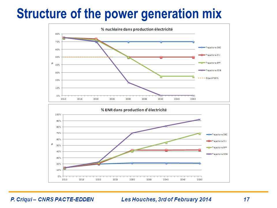 Structure of the power generation mix