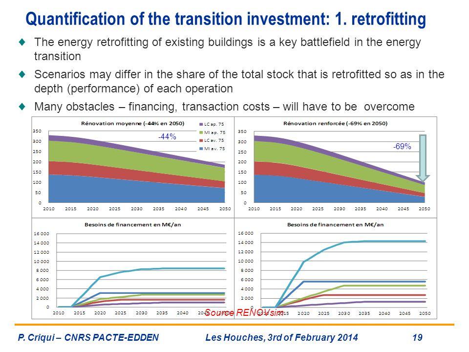 Quantification of the transition investment: 1. retrofitting