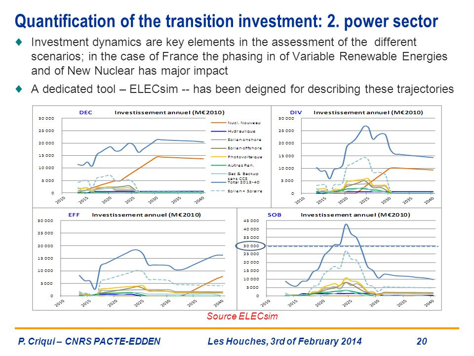 Quantification of the transition investment: 2. power sector